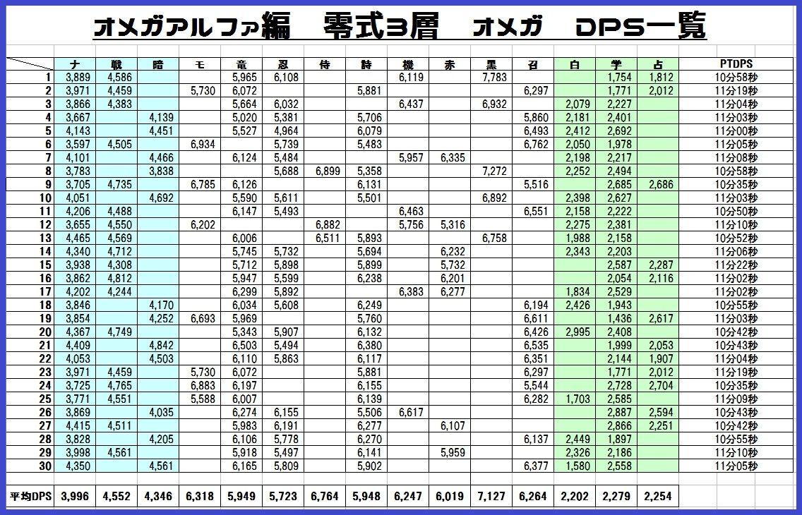 FF14】オメガ零式:アルファ編3層の各ジョブDPSを調べて見た